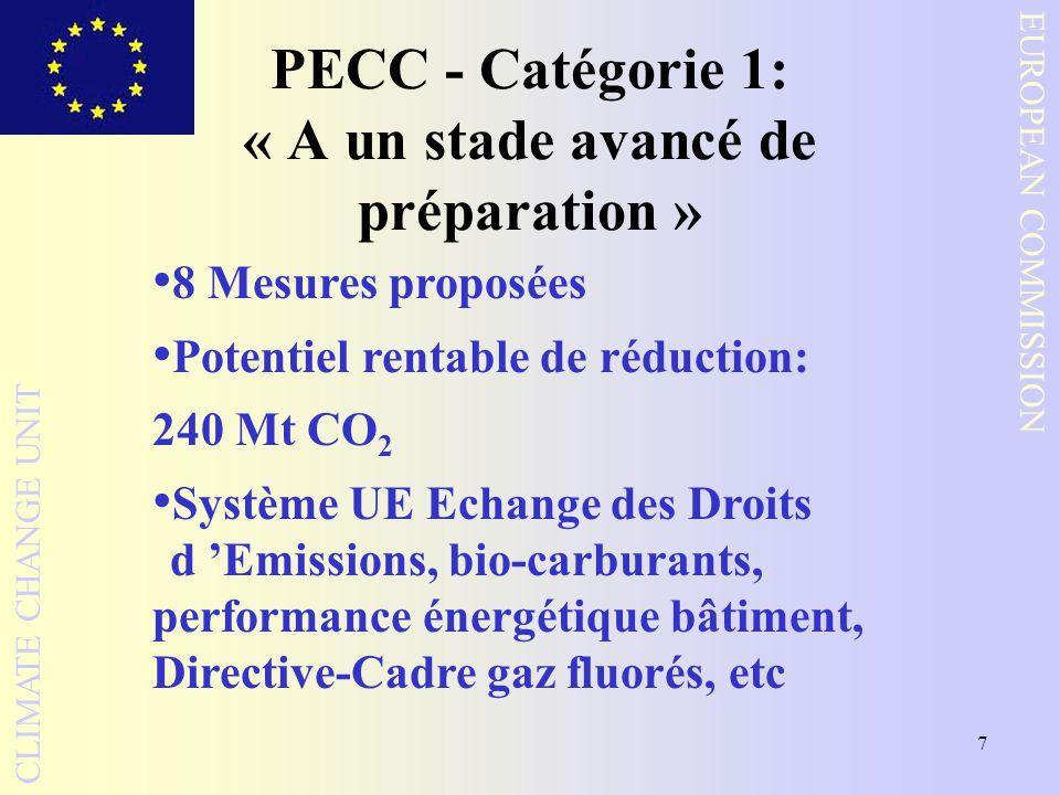 7 EUROPEAN COMMISSION CLIMATE CHANGE UNIT PECC - Catégorie 1: « A un stade avancé de préparation » 8 Mesures proposées Potentiel rentable de réduction: 240 Mt CO 2 Système UE Echange des Droits d Emissions, bio-carburants, performance énergétique bâtiment, Directive-Cadre gaz fluorés, etc