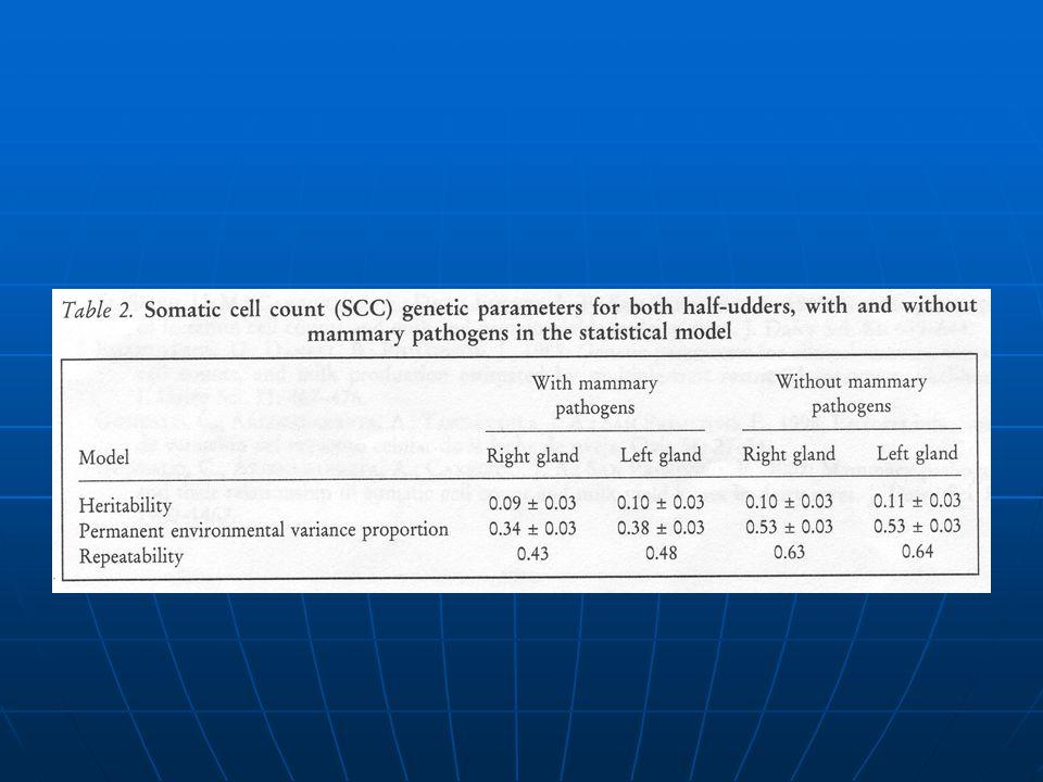 Conclusion une diminution de SCC serait plus basée: une diminution de SCC serait plus basée: sur lhygiène.sur lhygiène.