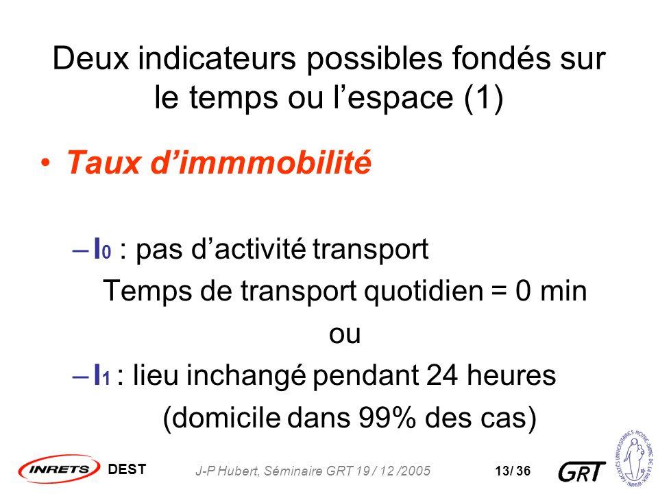 DEST J-P Hubert, Séminaire GRT 19 / 12 /200513/ 36 Deux indicateurs possibles fondés sur le temps ou lespace (1) Taux dimmmobilité –I 0 : pas dactivité transport Temps de transport quotidien = 0 min ou –I 1 : lieu inchangé pendant 24 heures (domicile dans 99% des cas)