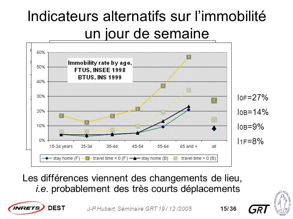 DEST J-P Hubert, Séminaire GRT 19 / 12 /200515/ 36 Indicateurs alternatifs sur limmobilité un jour de semaine Les différences viennent des changements de lieu, i.e.