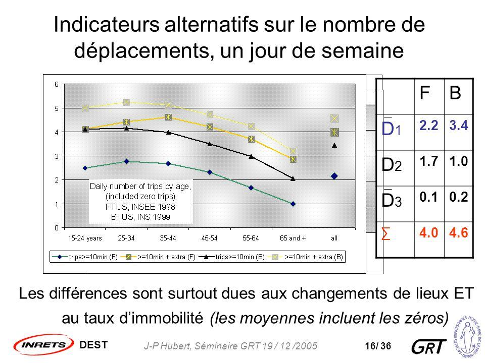DEST J-P Hubert, Séminaire GRT 19 / 12 /200516/ 36 Indicateurs alternatifs sur le nombre de déplacements, un jour de semaine Les différences sont surtout dues aux changements de lieux ET au taux dimmobilité (les moyennes incluent les zéros) FB D1D1 2.23.4 D2D2 1.71.0 D3D3 0.10.2 4.04.6