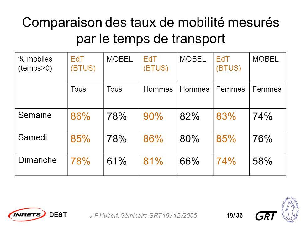 DEST J-P Hubert, Séminaire GRT 19 / 12 /200519/ 36 Comparaison des taux de mobilité mesurés par le temps de transport % mobiles (temps>0) EdT (BTUS) MOBELEdT (BTUS) MOBELEdT (BTUS) MOBEL Tous Hommes Femmes Semaine 86%78%90%82%83%74% Samedi 85%78%86%80%85%76% Dimanche 78%61%81%66%74%58%