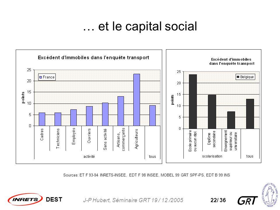 DEST J-P Hubert, Séminaire GRT 19 / 12 /200522/ 36 … et le capital social Sources: ET F 93-94 INRETS-INSEE, EDT F 98 INSEE, MOBEL 99 GRT SPF-PS, EDT B 99 INS