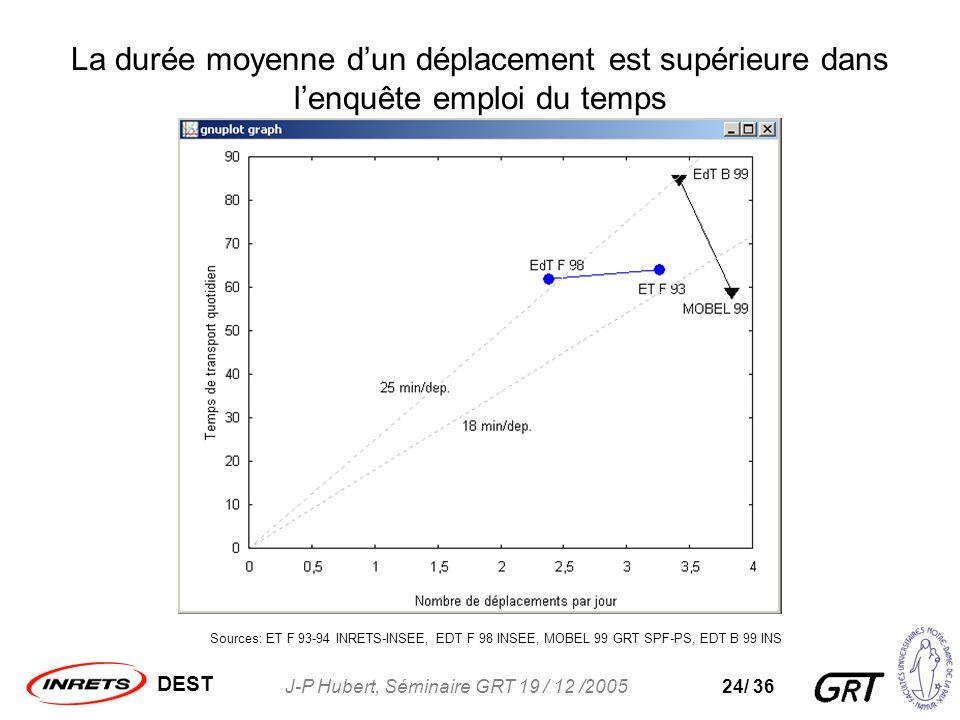DEST J-P Hubert, Séminaire GRT 19 / 12 /200524/ 36 La durée moyenne dun déplacement est supérieure dans lenquête emploi du temps Sources: ET F 93-94 INRETS-INSEE, EDT F 98 INSEE, MOBEL 99 GRT SPF-PS, EDT B 99 INS