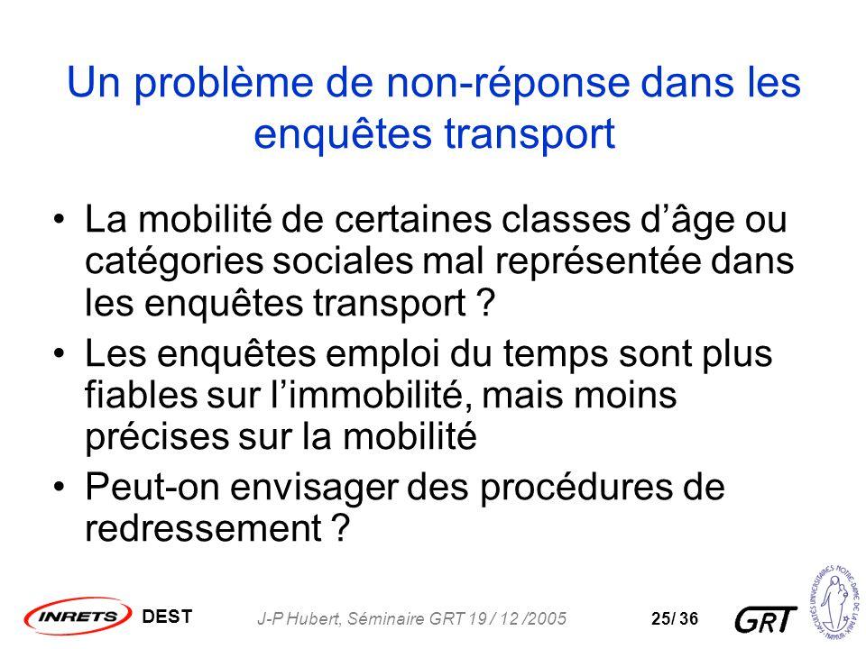 DEST J-P Hubert, Séminaire GRT 19 / 12 /200525/ 36 Un problème de non-réponse dans les enquêtes transport La mobilité de certaines classes dâge ou catégories sociales mal représentée dans les enquêtes transport .