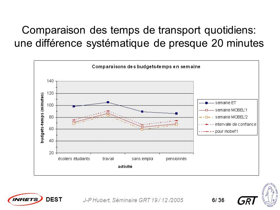 DEST J-P Hubert, Séminaire GRT 19 / 12 /20056/ 36 Comparaison des temps de transport quotidiens: une différence systématique de presque 20 minutes