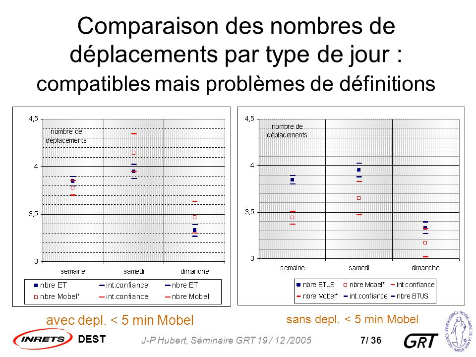 DEST J-P Hubert, Séminaire GRT 19 / 12 /20057/ 36 Comparaison des nombres de déplacements par type de jour : compatibles mais problèmes de définitions avec depl.
