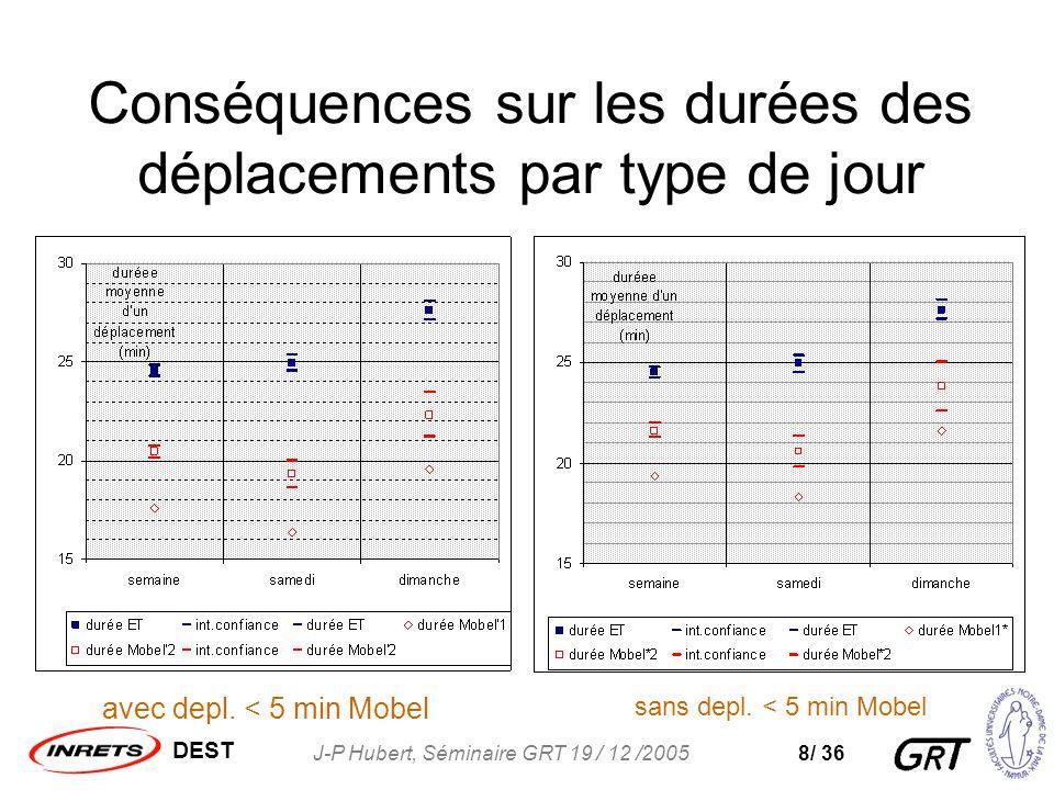 DEST J-P Hubert, Séminaire GRT 19 / 12 /20058/ 36 Conséquences sur les durées des déplacements par type de jour avec depl.