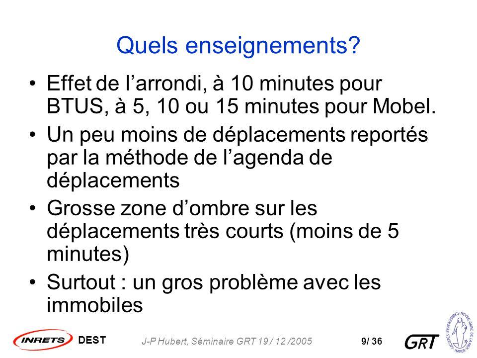 DEST J-P Hubert, Séminaire GRT 19 / 12 /20059/ 36 Quels enseignements.