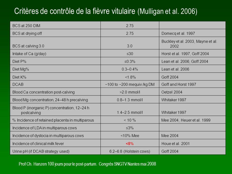 Prof Ch. Hanzen 100 jours pour le post-partum. Congrès SNGTV Nantes mai 2008 Le contrôle du rumen
