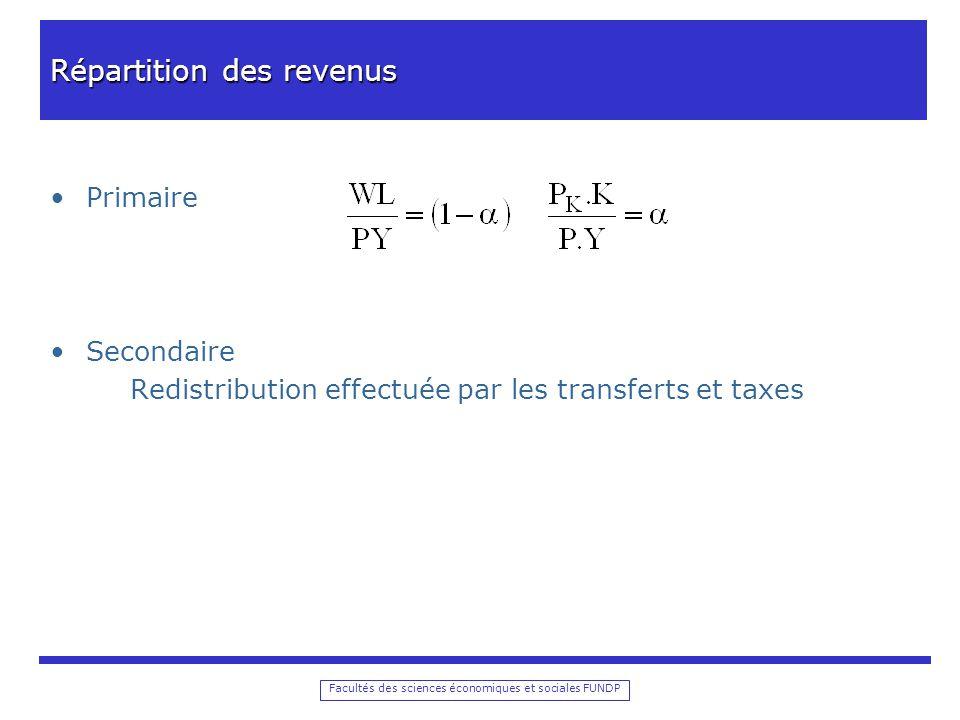 Facultés des sciences économiques et sociales FUNDP Répartition des revenus Primaire Secondaire Redistribution effectuée par les transferts et taxes