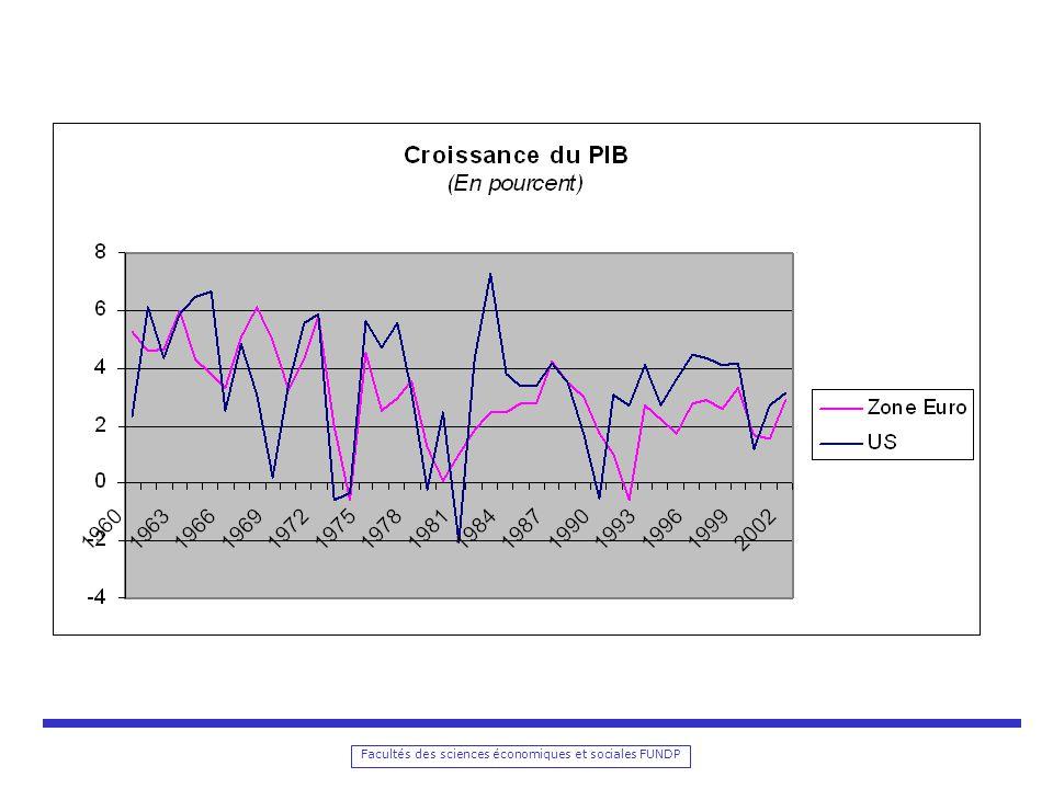 Facultés des sciences économiques et sociales FUNDP Equilibre du marché de la monnaie Offre: Demande: Equilibre: