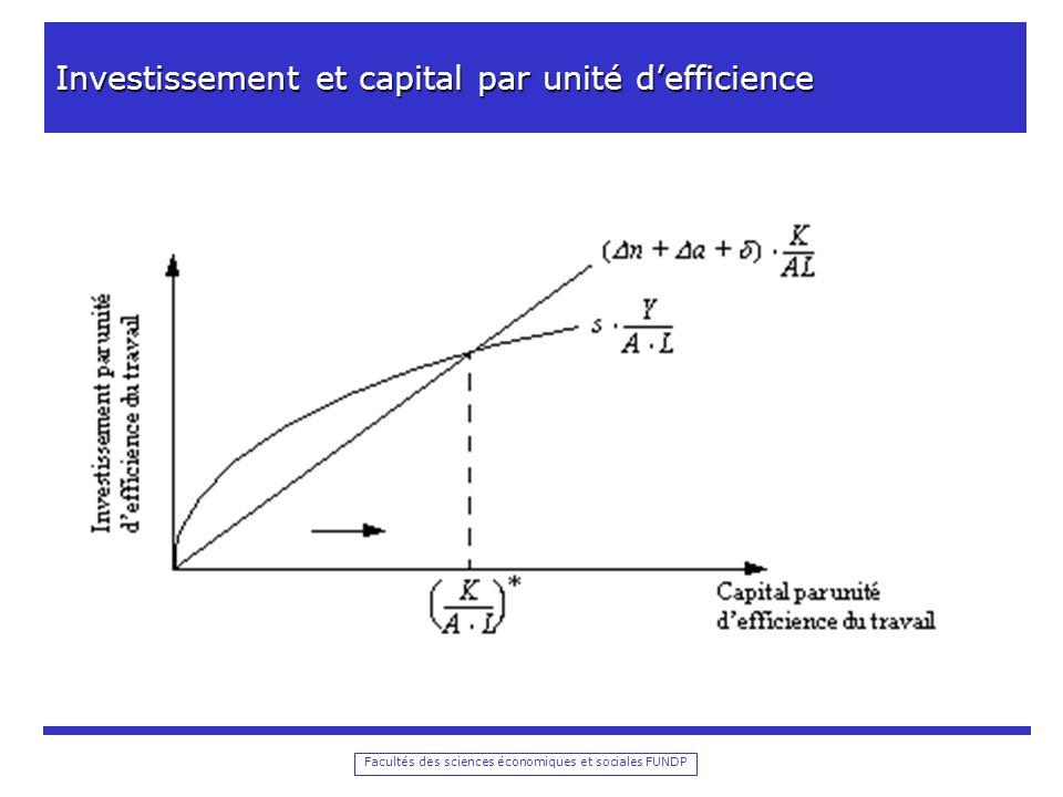 Facultés des sciences économiques et sociales FUNDP Investissement et capital par unité defficience