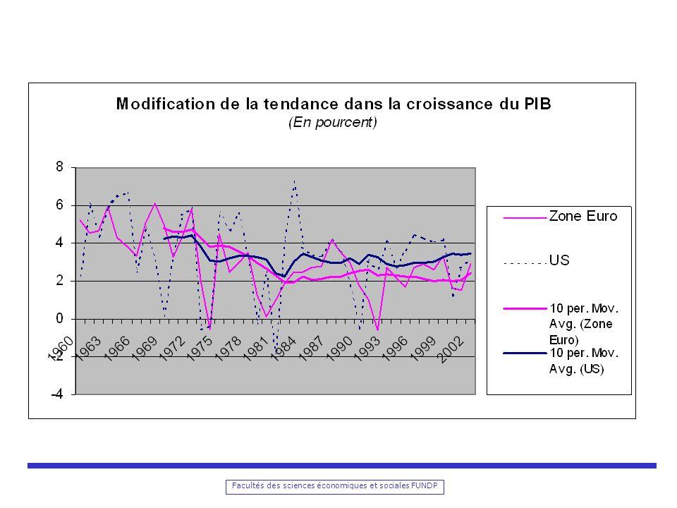 Facultés des sciences économiques et sociales FUNDP Récurrence Equilibre du marché du travail: L, W/P Equilibre du marché des biens et services: Y, r Equilibre du marché de la monnaie: M, P