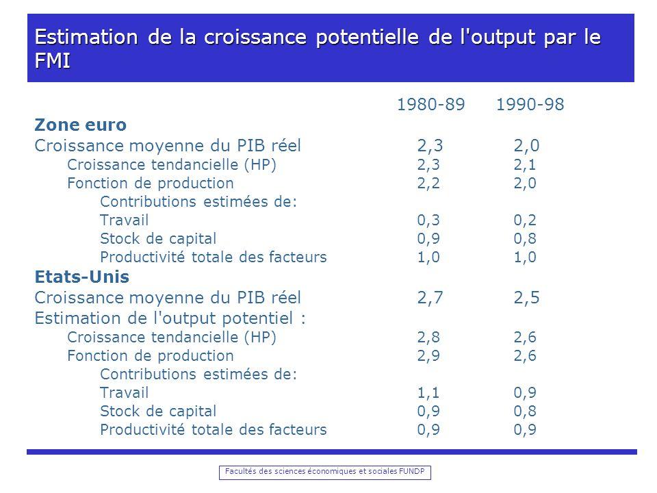 Facultés des sciences économiques et sociales FUNDP Estimation de la croissance potentielle de l output par le FMI 1980-89 1990-98 Zone euro Croissance moyenne du PIB réel2,32,0 Croissance tendancielle (HP)2,32,1 Fonction de production2,22,0 Contributions estimées de: Travail0,30,2 Stock de capital0,90,8 Productivité totale des facteurs1,01,0 Etats-Unis Croissance moyenne du PIB réel2,72,5 Estimation de l output potentiel : Croissance tendancielle (HP)2,82,6 Fonction de production2,92,6 Contributions estimées de: Travail1,10,9 Stock de capital0,90,8 Productivité totale des facteurs0,90,9