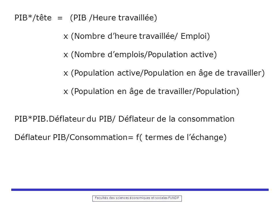 Facultés des sciences économiques et sociales FUNDP PIB*/tête = (PIB /Heure travaillée) x (Nombre dheure travaillée/ Emploi) x (Nombre demplois/Population active) x (Population active/Population en âge de travailler) x (Population en âge de travailler/Population) PIB*PIB.Déflateur du PIB/ Déflateur de la consommation Déflateur PIB/Consommation= f( termes de léchange)