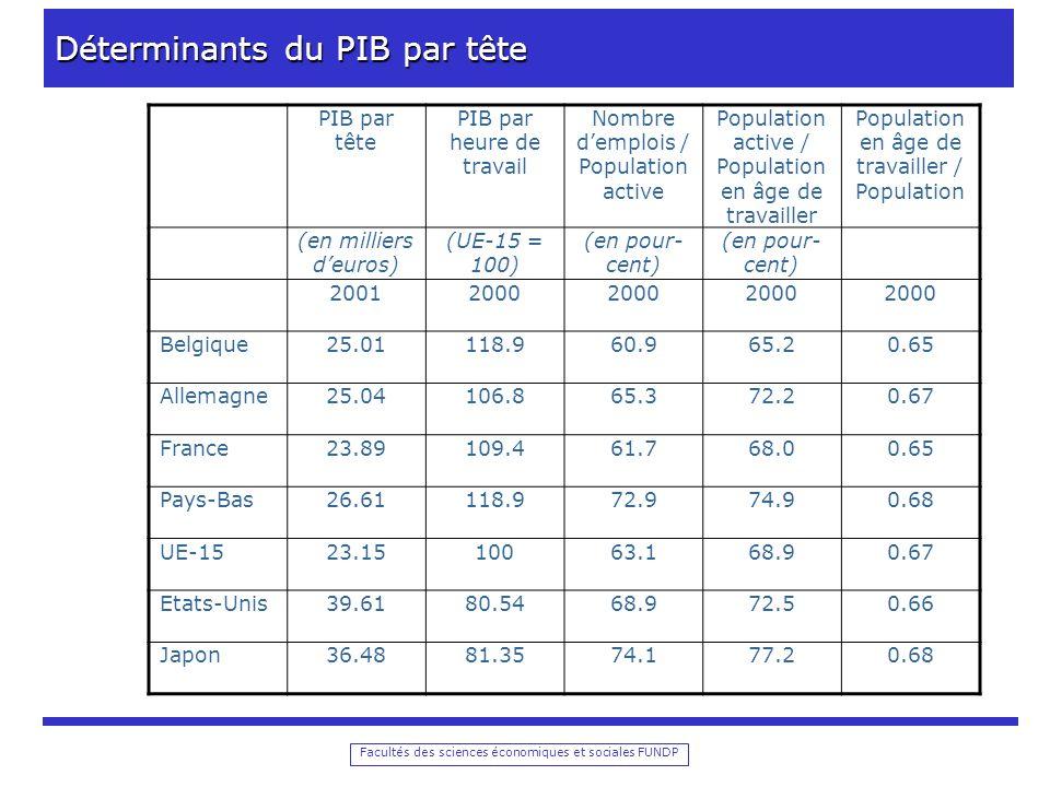 Facultés des sciences économiques et sociales FUNDP Déterminants du PIB par tête PIB par tête PIB par heure de travail Nombre demplois / Population active Population active / Population en âge de travailler Population en âge de travailler / Population (en milliers deuros) (UE-15 = 100) (en pour- cent) 20012000 Belgique25.01118.960.965.20.65 Allemagne25.04106.865.372.20.67 France23.89109.461.768.00.65 Pays-Bas26.61118.972.974.90.68 UE-1523.1510063.168.90.67 Etats-Unis39.6180.5468.972.50.66 Japon36.4881.3574.177.20.68