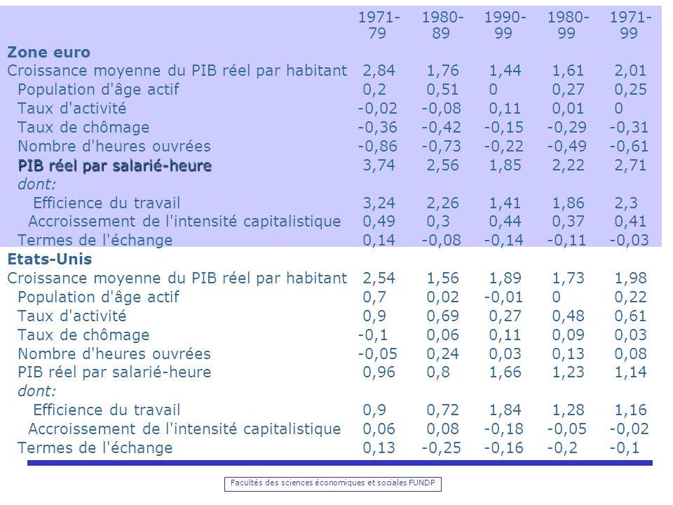 Facultés des sciences économiques et sociales FUNDP 1971-1980-1990-1980-1971- 79 89 99 99 99 Zone euro Croissance moyenne du PIB réel par habitant 2,84 1,76 1,44 1,61 2,01 Population d âge actif 0,2 0,51 0 0,27 0,25 Taux d activité-0,02-0,08 0,11 0,01 0 Taux de chômage-0,36-0,42-0,15-0,29-0,31 Nombre d heures ouvrées-0,86-0,73-0,22-0,49-0,61 PIB réel par salarié-heure PIB réel par salarié-heure 3,74 2,56 1,85 2,22 2,71 dont: Efficience du travail 3,24 2,26 1,41 1,86 2,3 Accroissement de l intensité capitalistique 0,49 0,3 0,44 0,37 0,41 Termes de l échange 0,14-0,08-0,14-0,11-0,03 Etats-Unis Croissance moyenne du PIB réel par habitant 2,54 1,56 1,89 1,73 1,98 Population d âge actif 0,7 0,02-0,01 0 0,22 Taux d activité 0,9 0,69 0,27 0,48 0,61 Taux de chômage-0,1 0,06 0,11 0,09 0,03 Nombre d heures ouvrées-0,05 0,24 0,03 0,13 0,08 PIB réel par salarié-heure 0,96 0,8 1,66 1,23 1,14 dont: Efficience du travail 0,9 0,72 1,84 1,28 1,16 Accroissement de l intensité capitalistique 0,06 0,08-0,18-0,05-0,02 Termes de l échange 0,13-0,25-0,16-0,2-0,1