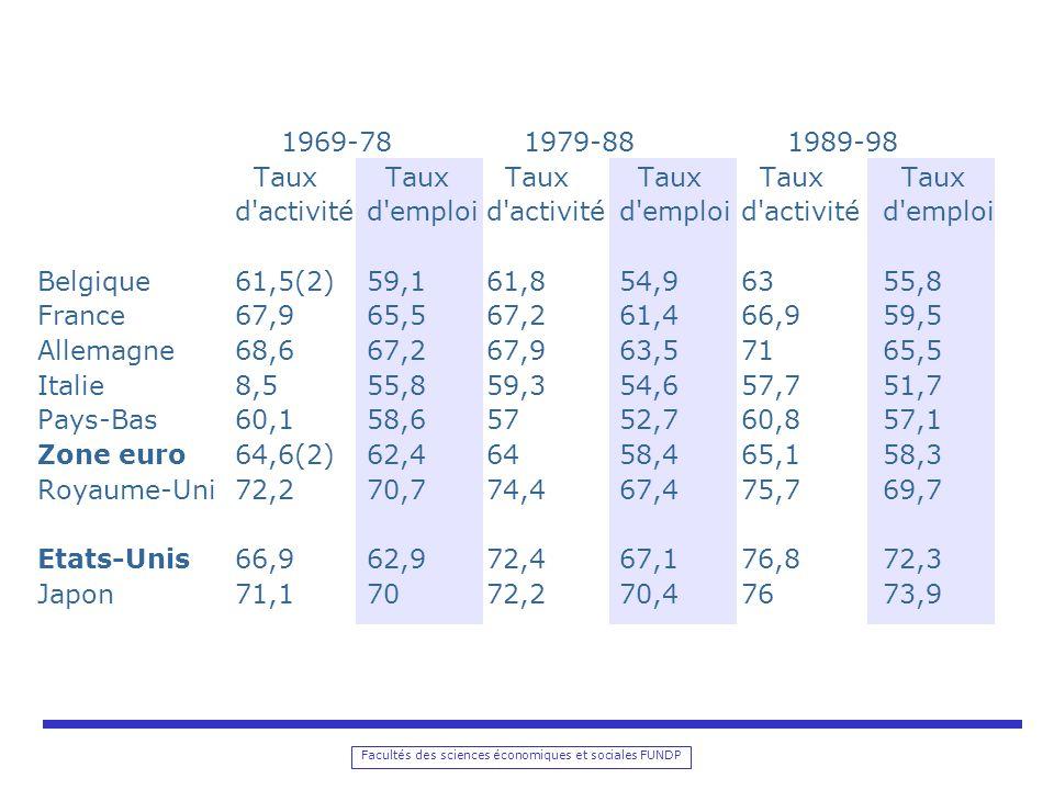 Facultés des sciences économiques et sociales FUNDP 1969-78 1979-88 1989-98 Taux Taux Taux Taux Taux Taux d activitéd emploid activitéd emploid activitéd emploi Belgique61,5(2)59,161,854,96355,8 France67,965,567,261,466,959,5 Allemagne68,667,267,963,57165,5 Italie8,555,859,354,657,751,7 Pays-Bas60,158,65752,760,857,1 Zone euro64,6(2)62,46458,465,158,3 Royaume-Uni72,270,774,467,475,769,7 Etats-Unis66,962,972,467,176,872,3 Japon71,17072,270,47673,9