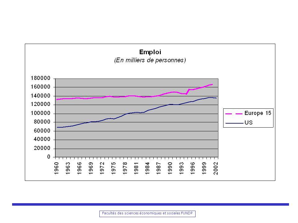 Facultés des sciences économiques et sociales FUNDP Limite de la croissance: croissance du rapport capital/travail en unité defficience Avec A défini comme suit: De telle sorte que: AL est le travail mesuré en unité defficience est le taux de croissance de a, cest-à-dire de lefficience du travail, soit