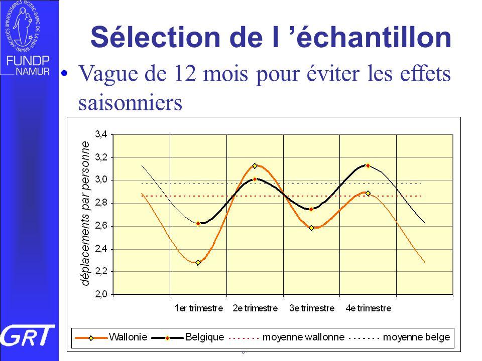 Vers quelle mobilité géographique au Luxembourg, 04/07/08 Sélection de l échantillon Vague de 12 mois pour éviter les effets saisonniers