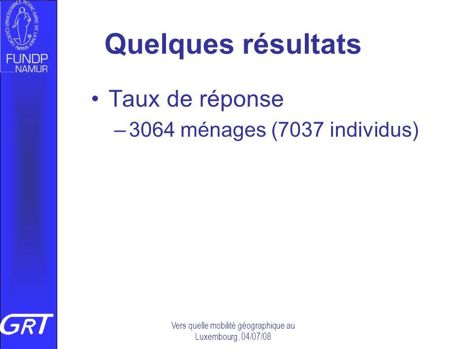 Vers quelle mobilité géographique au Luxembourg, 04/07/08 Quelques résultats Taux de réponse –3064 ménages (7037 individus)