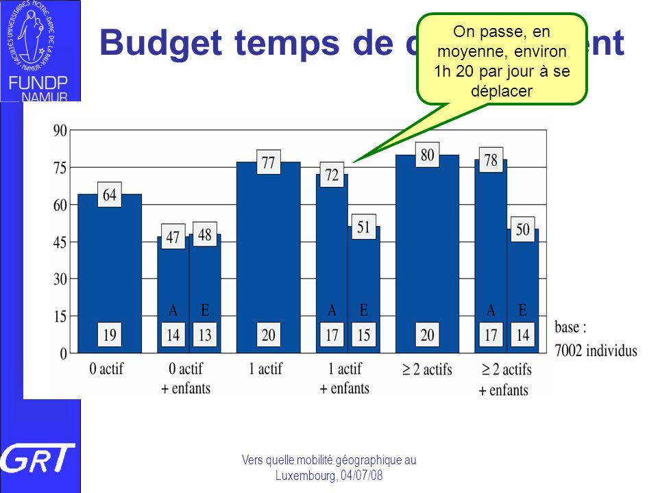 Vers quelle mobilité géographique au Luxembourg, 04/07/08 Budget temps de déplacement On passe, en moyenne, environ 1h 20 par jour à se déplacer