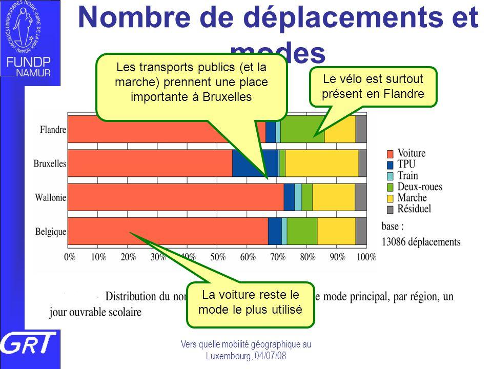 Vers quelle mobilité géographique au Luxembourg, 04/07/08 Nombre de déplacements et modes La voiture reste le mode le plus utilisé Le vélo est surtout