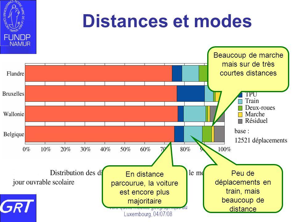 Vers quelle mobilité géographique au Luxembourg, 04/07/08 Distances et modes En distance parcourue, la voiture est encore plus majoritaire Peu de dépl