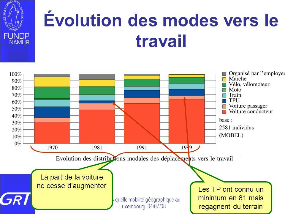 Vers quelle mobilité géographique au Luxembourg, 04/07/08 Évolution des modes vers le travail La part de la voiture ne cesse daugmenter Les TP ont con