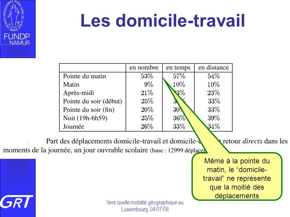 Vers quelle mobilité géographique au Luxembourg, 04/07/08 Les domicile-travail Même à la pointe du matin, le domicile- travail ne représente que la mo
