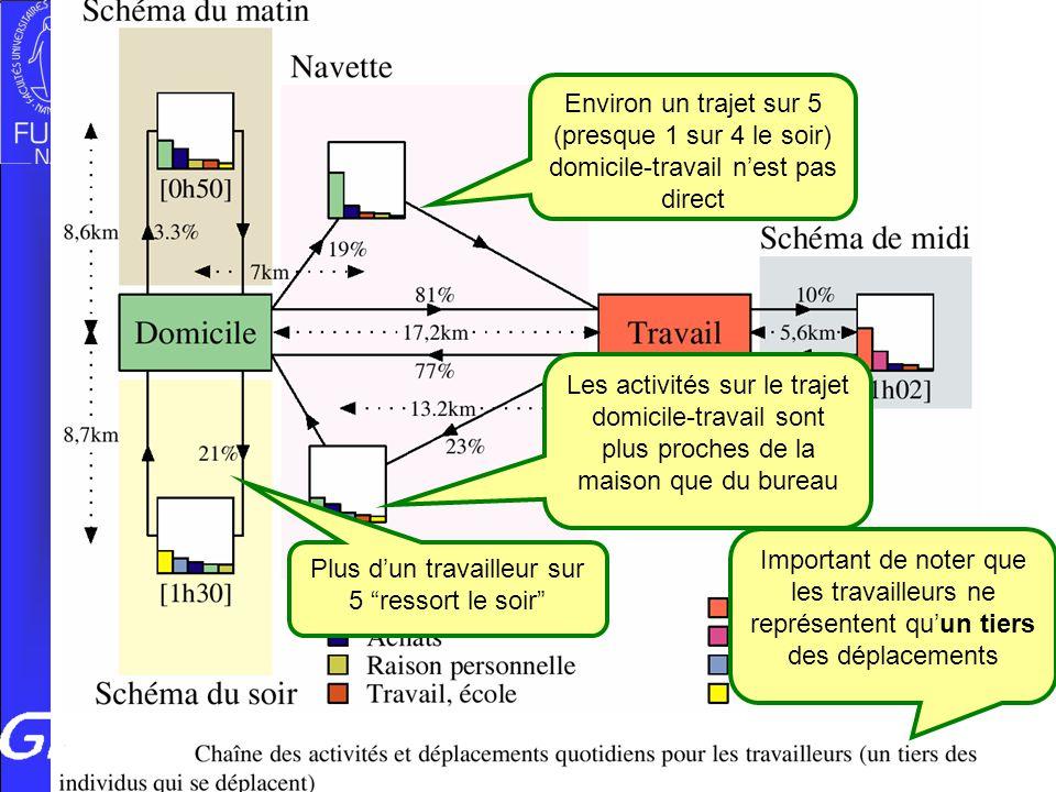 Vers quelle mobilité géographique au Luxembourg, 04/07/08 Important de noter que les travailleurs ne représentent quun tiers des déplacements Environ