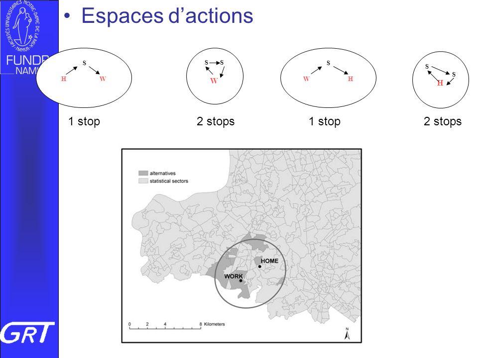 Vers quelle mobilité géographique au Luxembourg, 04/07/08 Espaces dactions S H W S W H S W SSHSSH 1 stop 2 stops 1 stop 2 stops