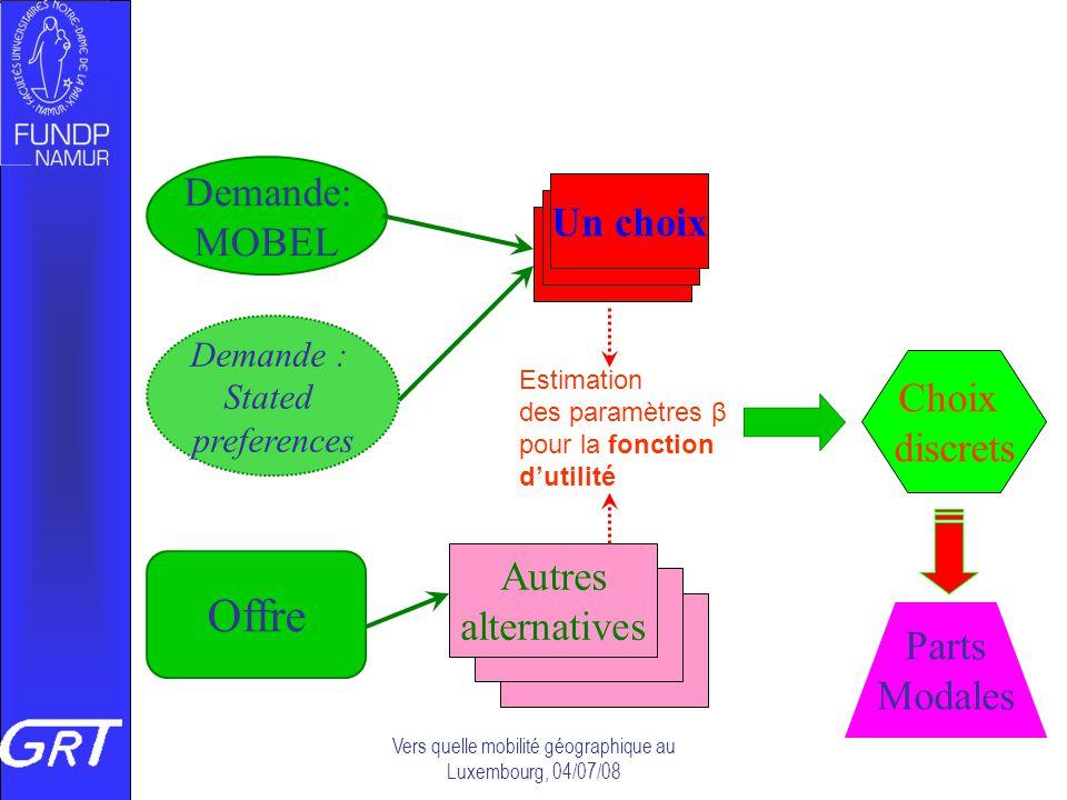 Vers quelle mobilité géographique au Luxembourg, 04/07/08 Demande: MOBEL Demande : Stated preferences Offre Un choix Autres alternatives Choix discret