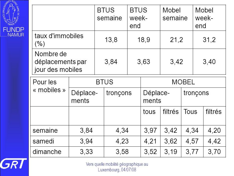 Vers quelle mobilité géographique au Luxembourg, 04/07/08 BTUS semaine BTUS week- end Mobel semaine Mobel week- end taux d'immobiles (%) 13,818,921,23
