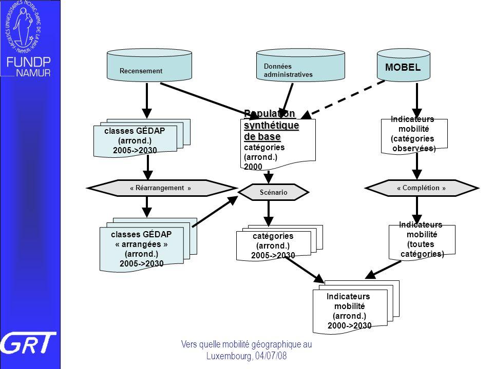 Vers quelle mobilité géographique au Luxembourg, 04/07/08 MOBEL Recensement Données administratives classes GÉDAP (arrond.) 2005->2030 Populationsynth
