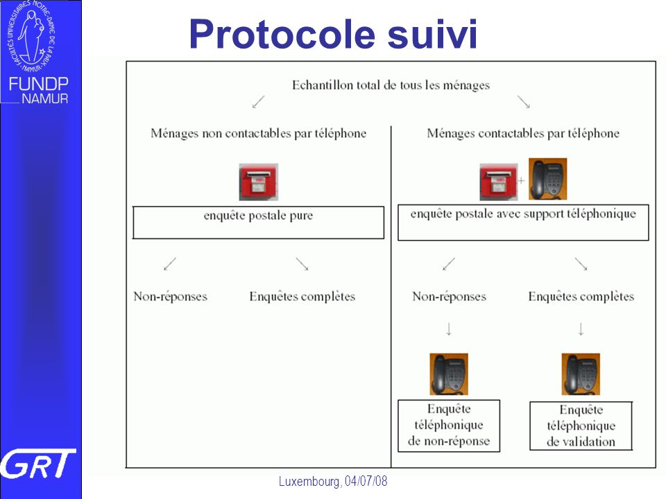 Vers quelle mobilité géographique au Luxembourg, 04/07/08 Protocole suivi