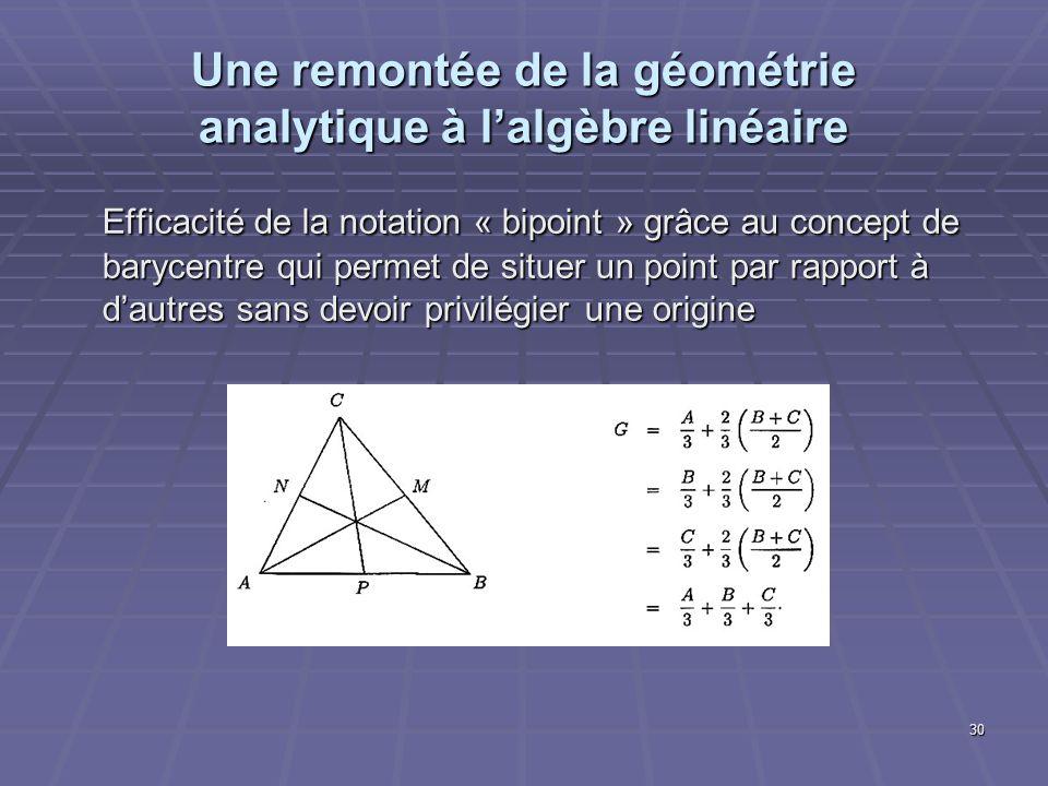 30 Une remontée de la géométrie analytique à lalgèbre linéaire Efficacité de la notation « bipoint » grâce au concept de barycentre qui permet de situ