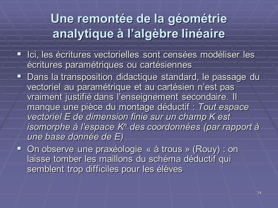 31 Une remontée de la géométrie analytique à lalgèbre linéaire Ici, les écritures vectorielles sont censées modéliser les écritures paramétriques ou c