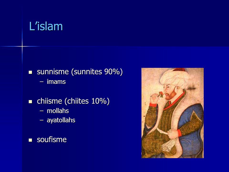 Lislam sunnisme (sunnites 90%) sunnisme (sunnites 90%) –imams chiisme (chiites 10%) chiisme (chiites 10%) –mollahs –ayatollahs soufisme soufisme