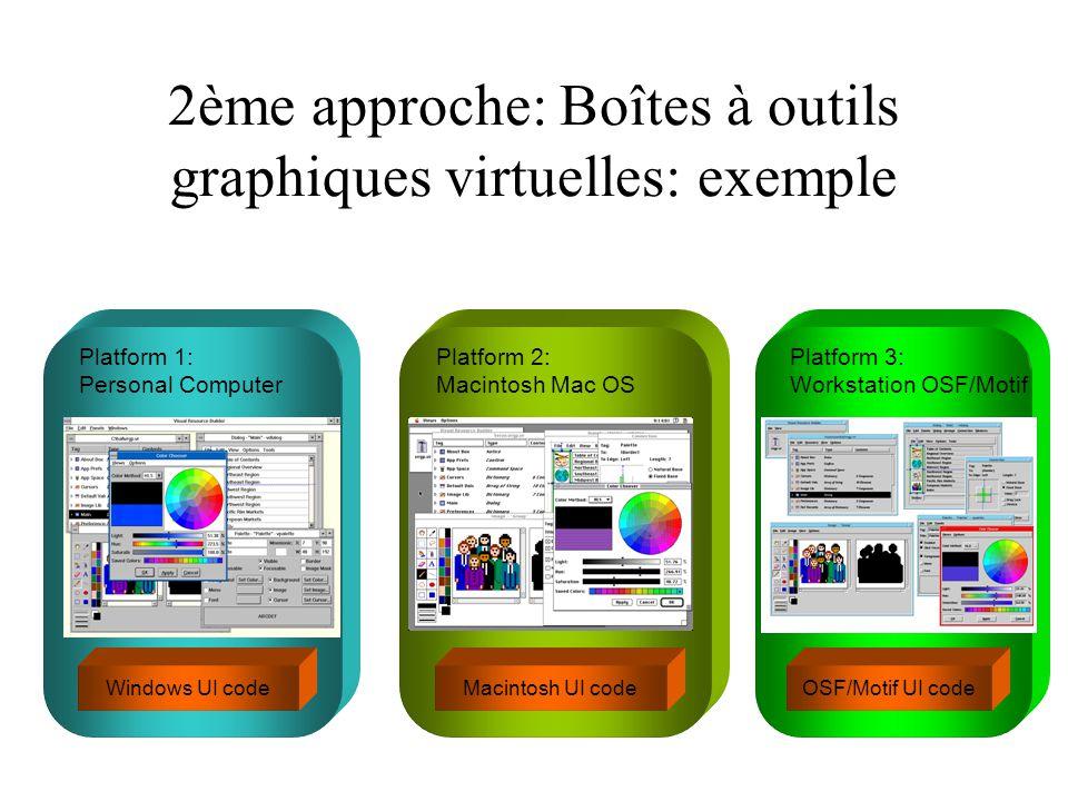 2ème approche: Boîtes à outils graphiques virtuelles: exemple Windows UI code Platform 1: Personal Computer Platform 2: Macintosh Mac OS Macintosh UI code Platform 3: Workstation OSF/Motif OSF/Motif UI code
