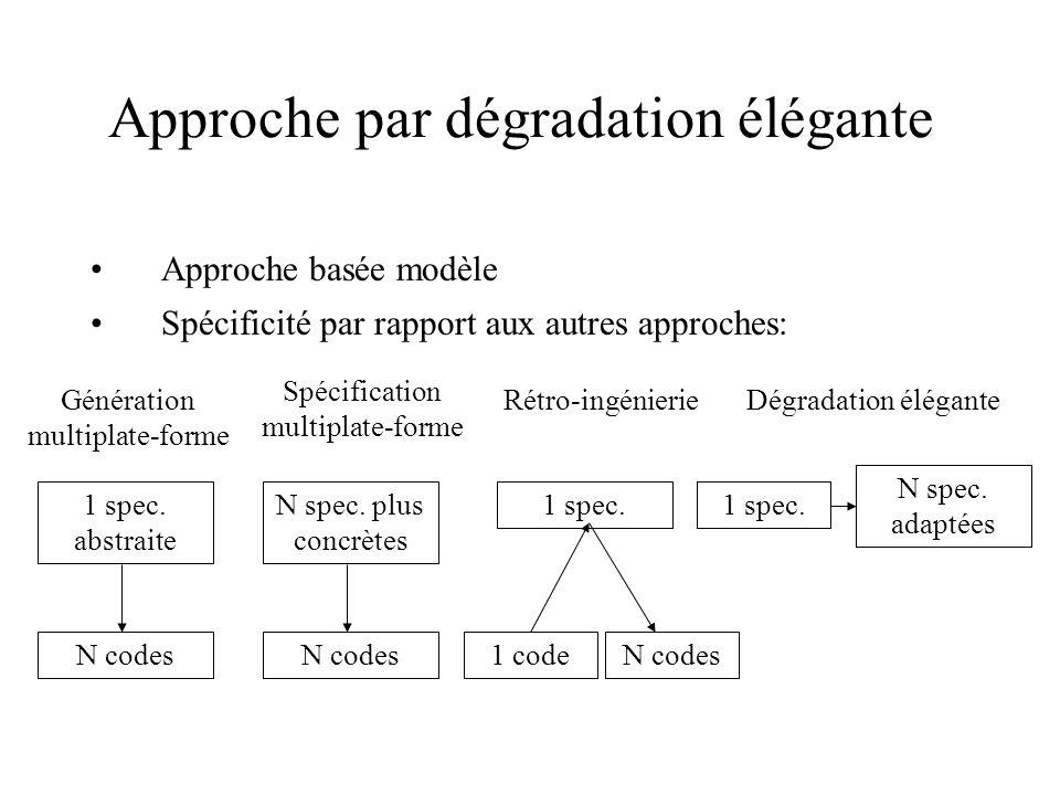 Approche par dégradation élégante Approche basée modèle Spécificité par rapport aux autres approches: Génération multiplate-forme Spécification multiplate-forme Rétro-ingénierieDégradation élégante 1 spec.
