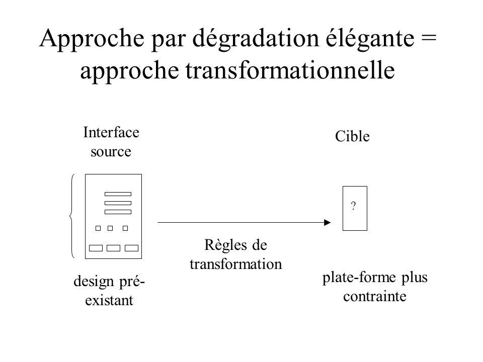 Approche par dégradation élégante = approche transformationnelle Interface source Cible ? design pré- existant plate-forme plus contrainte Règles de t