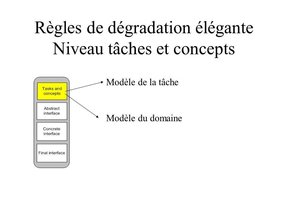 Règles de dégradation élégante Niveau tâches et concepts Modèle de la tâche Modèle du domaine