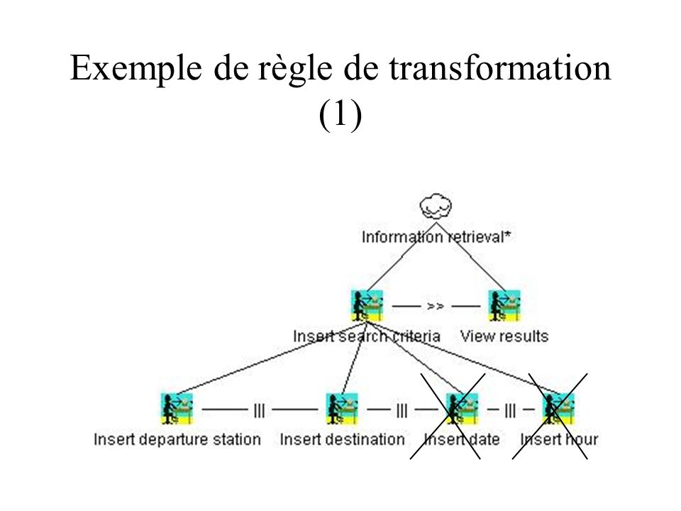 Exemple de règle de transformation (1)