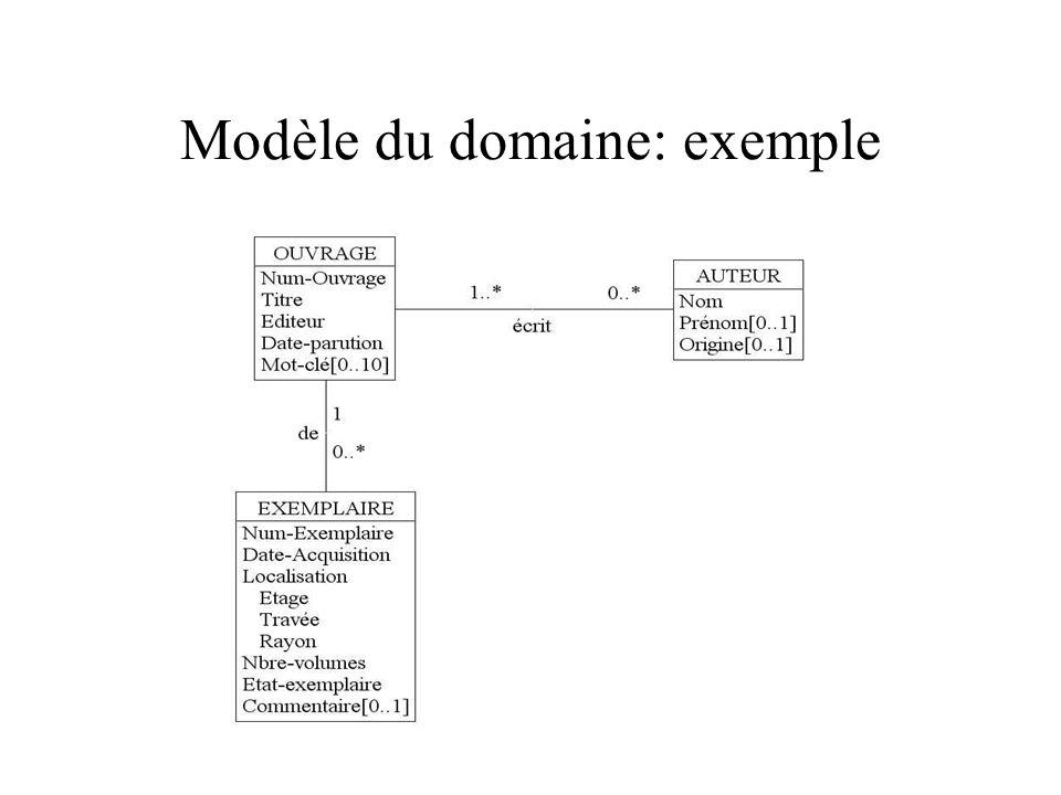 Modèle du domaine: exemple