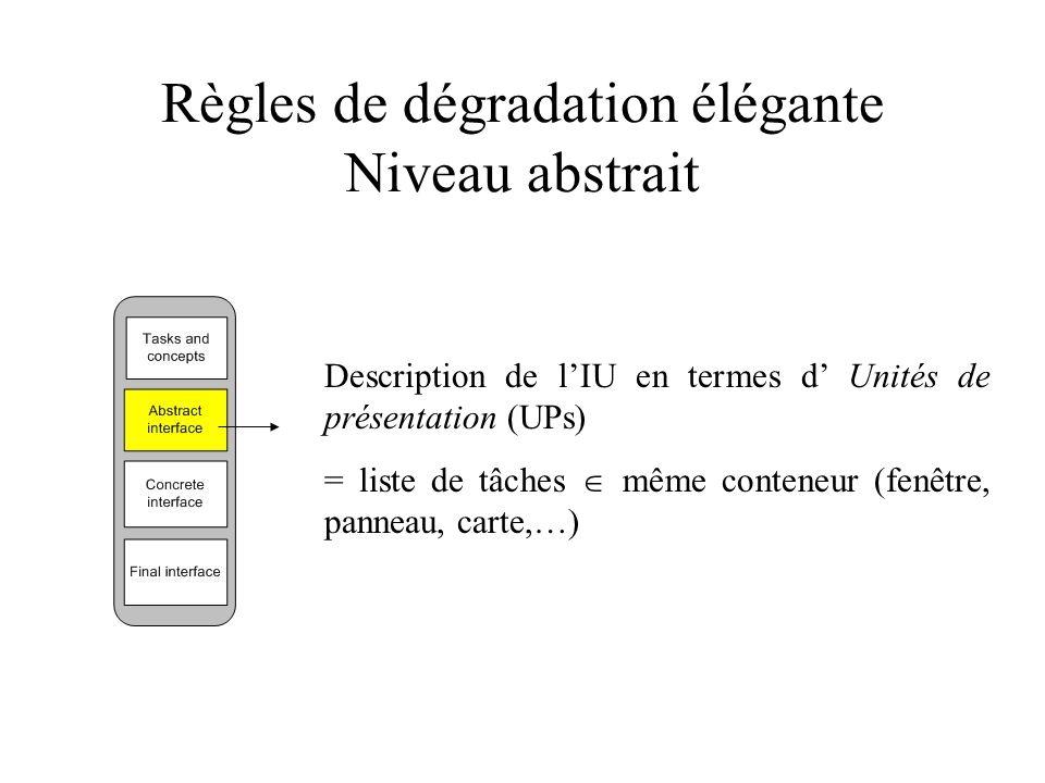 Règles de dégradation élégante Niveau abstrait Description de lIU en termes d Unités de présentation (UPs) = liste de tâches même conteneur (fenêtre, panneau, carte,…)