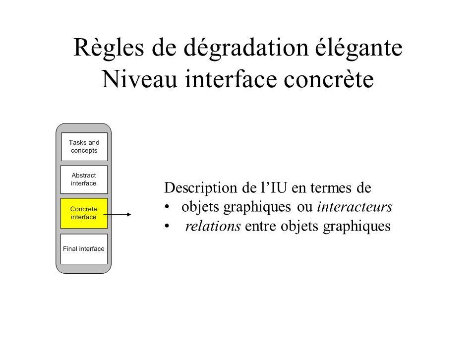 Règles de dégradation élégante Niveau interface concrète Description de lIU en termes de objets graphiques ou interacteurs relations entre objets grap