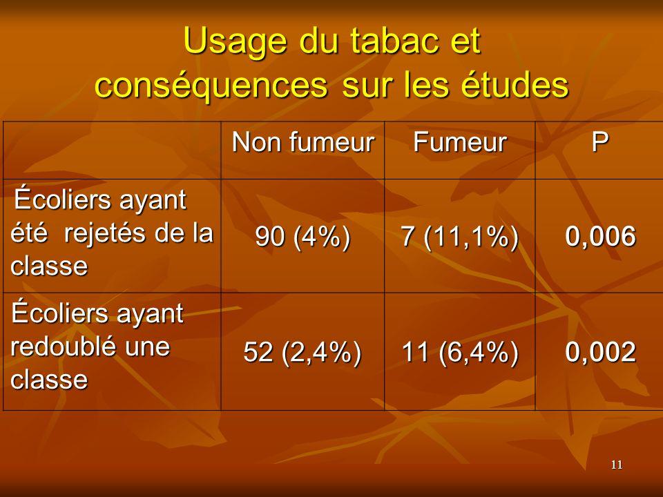 11 Usage du tabac et conséquences sur les études Non fumeur FumeurP Écoliers ayant été rejetés de la classe 90 (4%) 7 (11,1%) 0,006 Écoliers ayant redoublé une classe 52 (2,4%) 11 (6,4%) 0,002