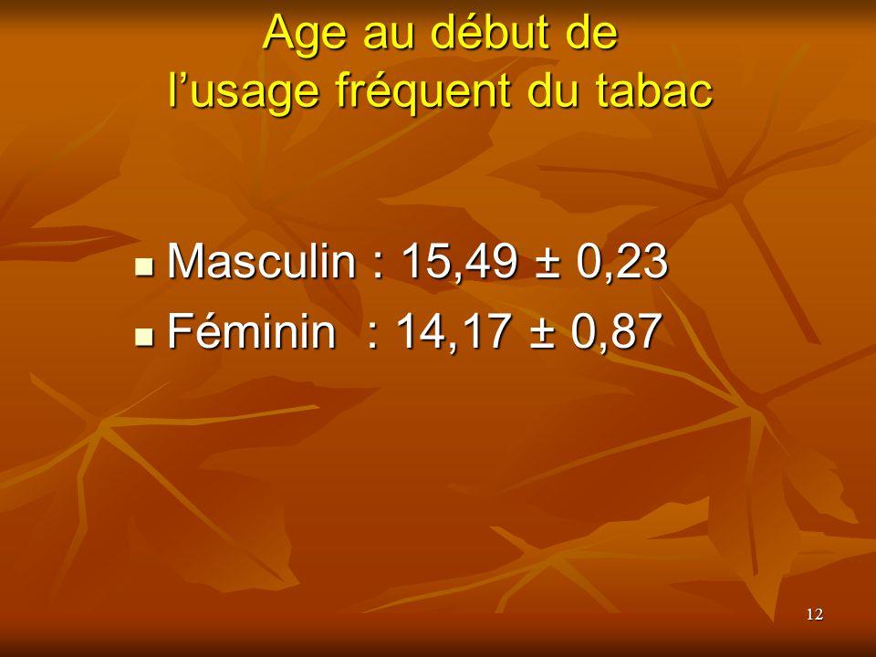 12 Age au début de lusage fréquent du tabac Masculin : 15,49 ± 0,23 Masculin : 15,49 ± 0,23 Féminin : 14,17 ± 0,87 Féminin : 14,17 ± 0,87